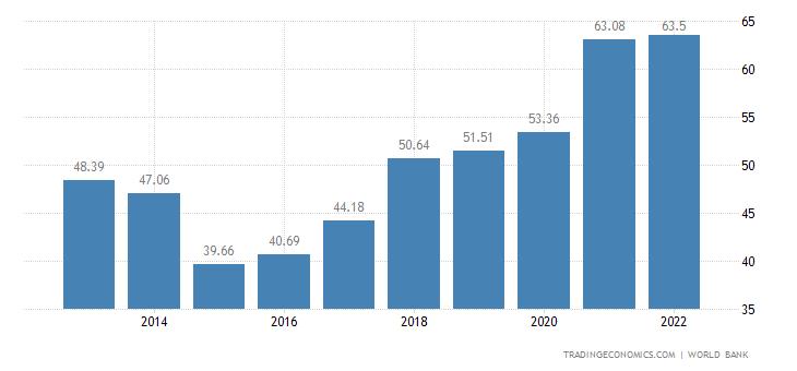Serbia GDP