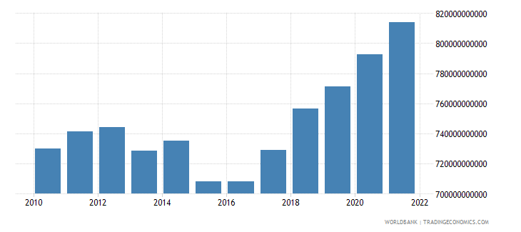serbia general government final consumption expenditure constant lcu wb data