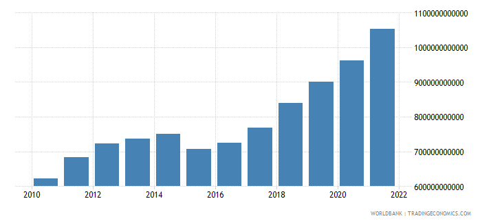 serbia general government final consumption expenditure current lcu wb data