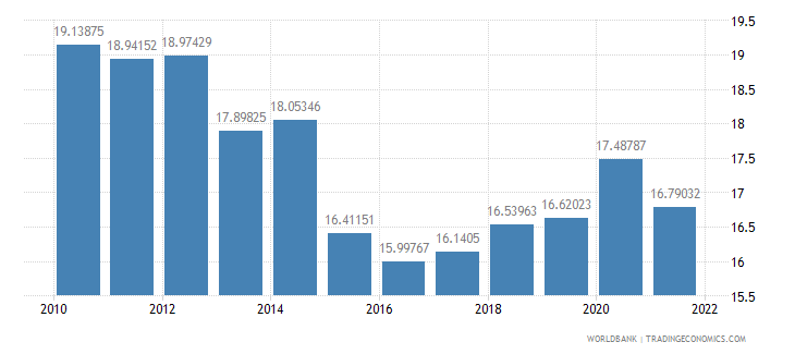 serbia general government final consumption expenditure percent of gdp wb data