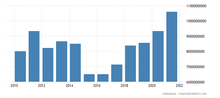 serbia general government final consumption expenditure us dollar wb data