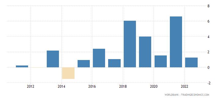 serbia gni growth annual percent wb data