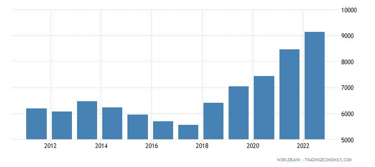 serbia gni per capita atlas method us dollar wb data