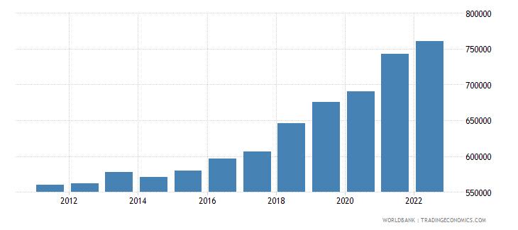 serbia gni per capita constant lcu wb data