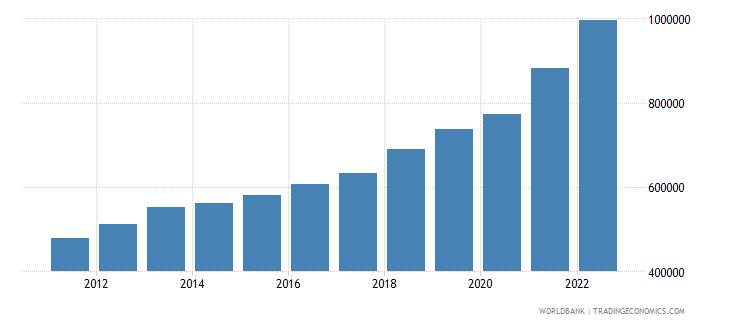 serbia gni per capita current lcu wb data