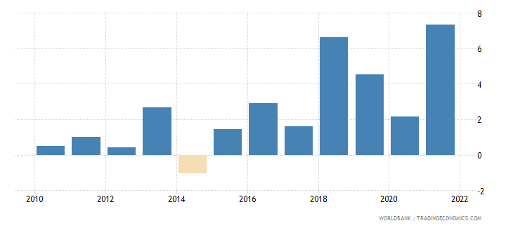 serbia gni per capita growth annual percent wb data