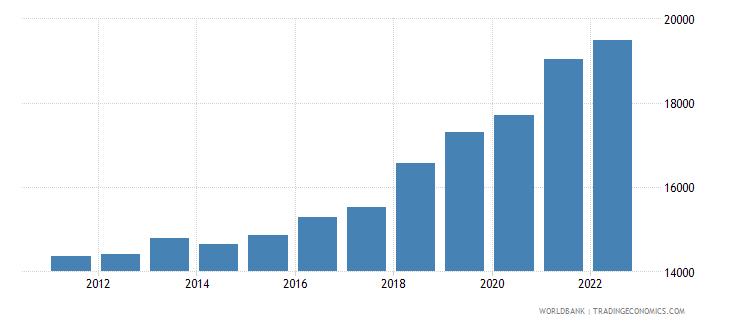 serbia gni per capita ppp constant 2011 international $ wb data