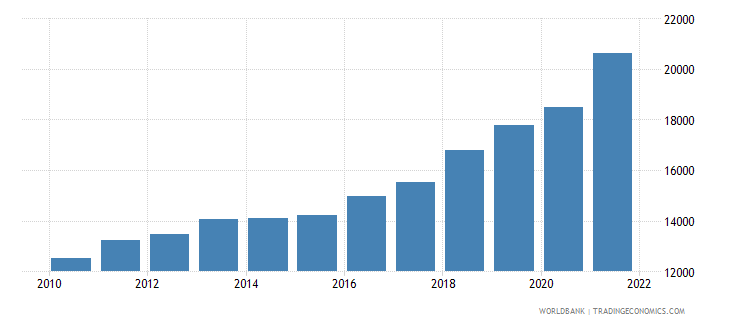 serbia gni per capita ppp us dollar wb data