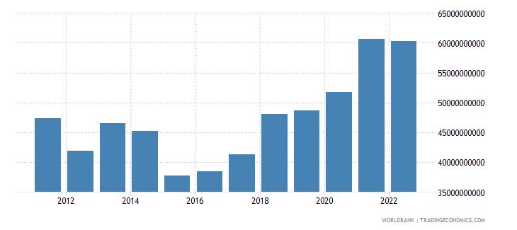 serbia gni us dollar wb data