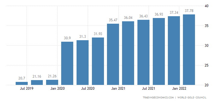 Serbia Gold Reserves