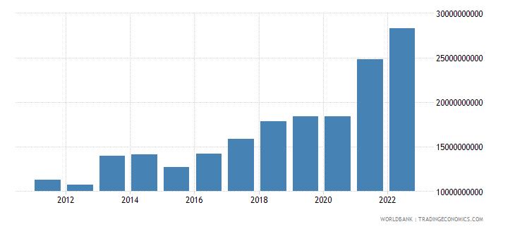 serbia goods exports bop us dollar wb data