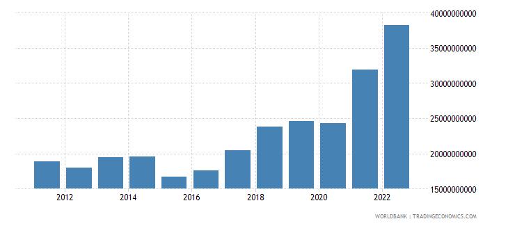 serbia goods imports bop us dollar wb data