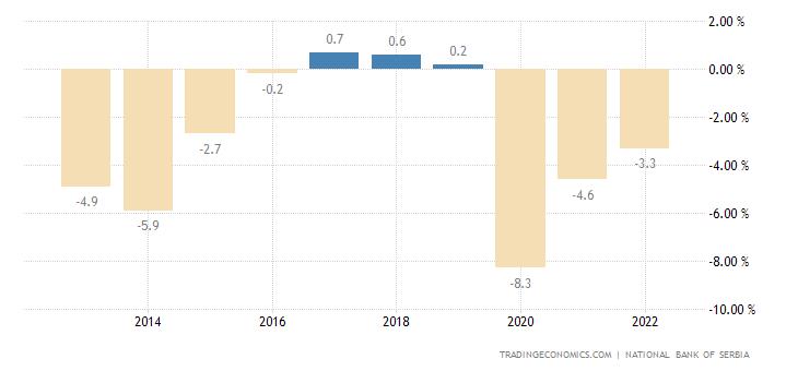 Serbia Government Budget