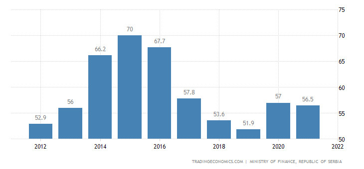 Serbia Government Debt to GDP