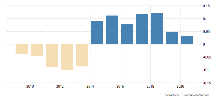 serbia government effectiveness estimate wb data