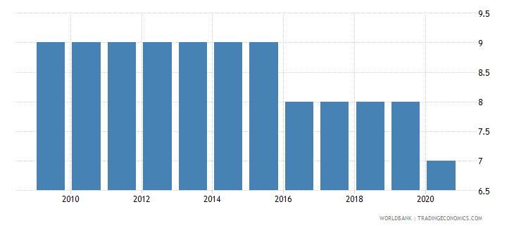 serbia government effectiveness number of sources wb data