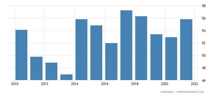 serbia government effectiveness percentile rank wb data
