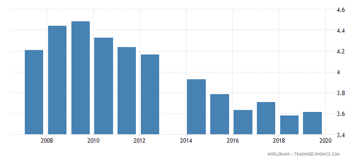 serbia government expenditure on education total percent of gdp wb data