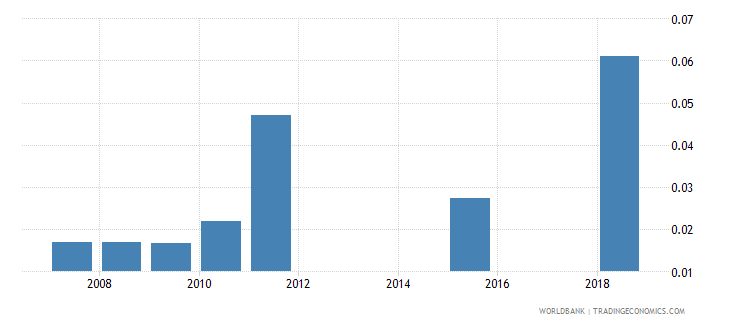 serbia government expenditure on pre primary education as percent of gdp percent wb data
