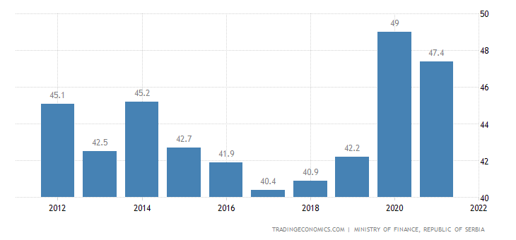 Serbia Government Spending To Gdp