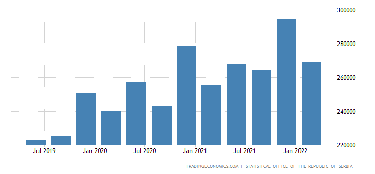 Serbia Government Spending