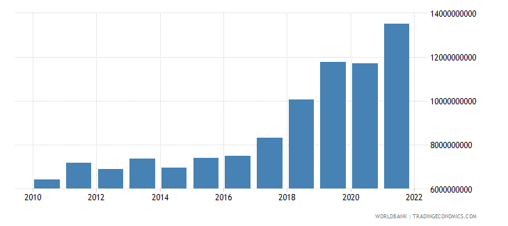 serbia gross capital formation constant 2000 us dollar wb data