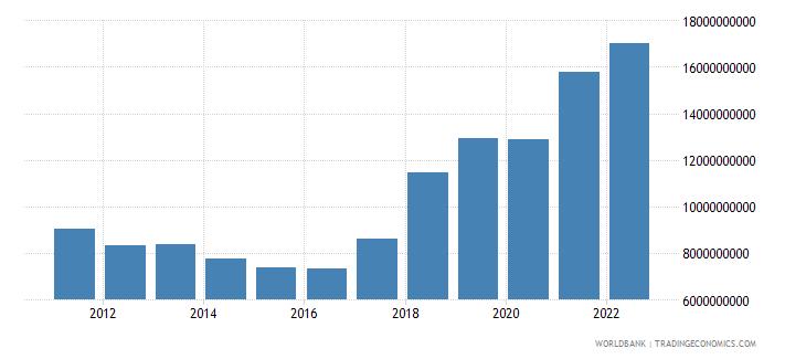 serbia gross capital formation us dollar wb data