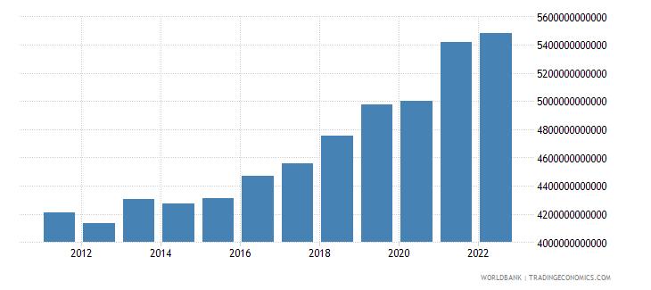 serbia gross domestic income constant lcu wb data
