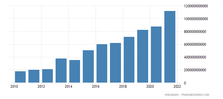 serbia gross domestic savings current lcu wb data