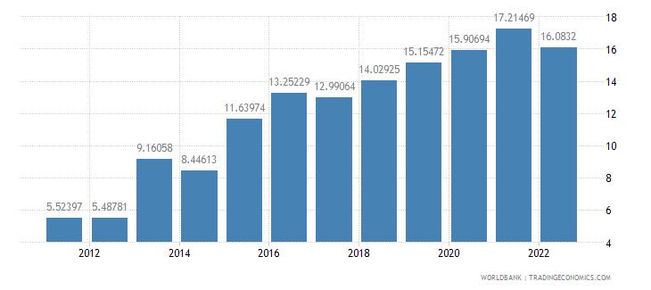 serbia gross domestic savings percent of gdp wb data