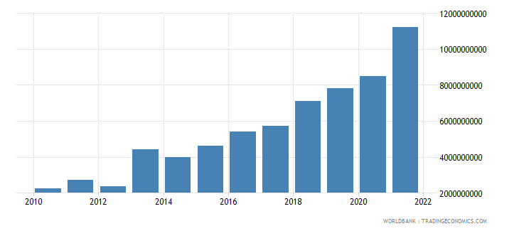 serbia gross domestic savings us dollar wb data