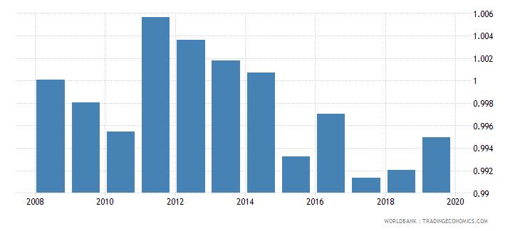 serbia gross enrolment ratio lower secondary gender parity index gpi wb data