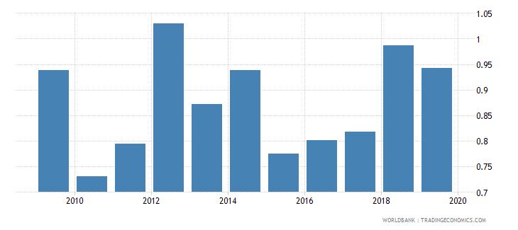 serbia gross enrolment ratio post secondary non tertiary both sexes percent wb data