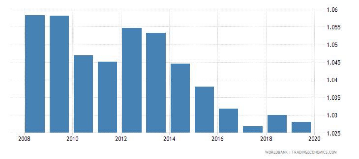 serbia gross enrolment ratio upper secondary gender parity index gpi wb data