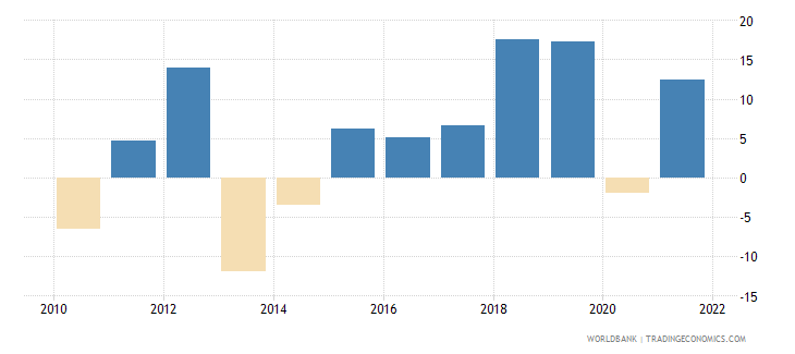 serbia gross fixed capital formation annual percent growth wb data