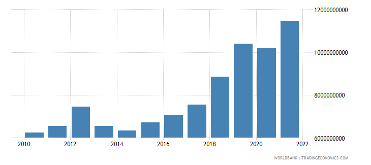 serbia gross fixed capital formation constant 2000 us dollar wb data
