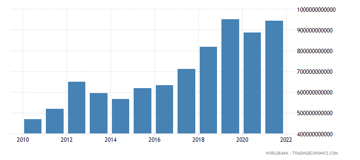 serbia gross fixed capital formation private sector current lcu wb data