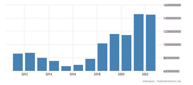 serbia gross fixed capital formation us dollar wb data