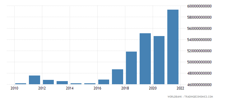 serbia gross national expenditure constant lcu wb data