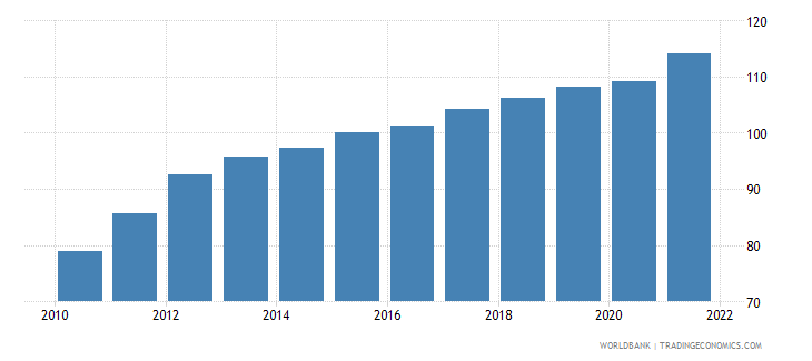 serbia gross national expenditure deflator base year varies by country wb data