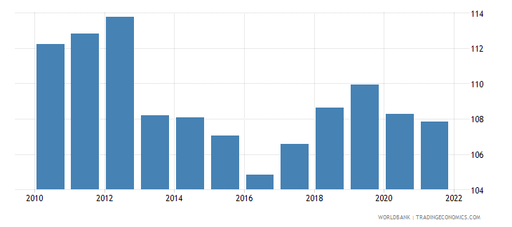 serbia gross national expenditure percent of gdp wb data