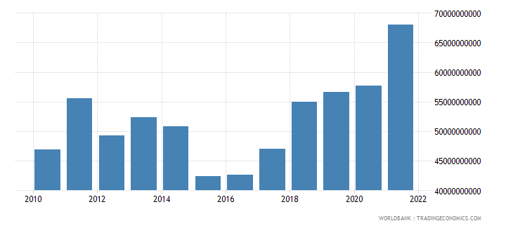 serbia gross national expenditure us dollar wb data