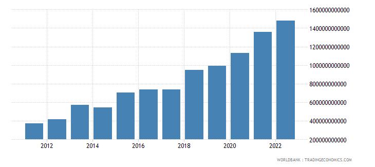 serbia gross savings current lcu wb data