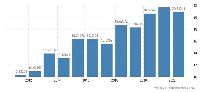 serbia gross savings percent of gdp wb data