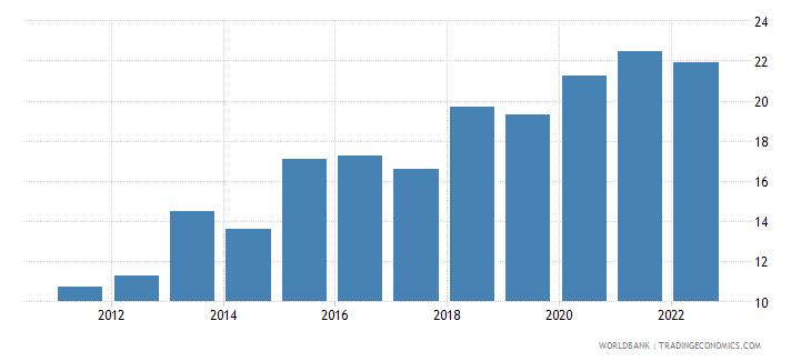 serbia gross savings percent of gni wb data