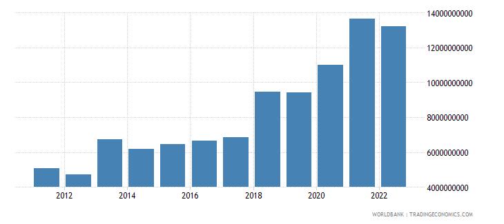 serbia gross savings us dollar wb data