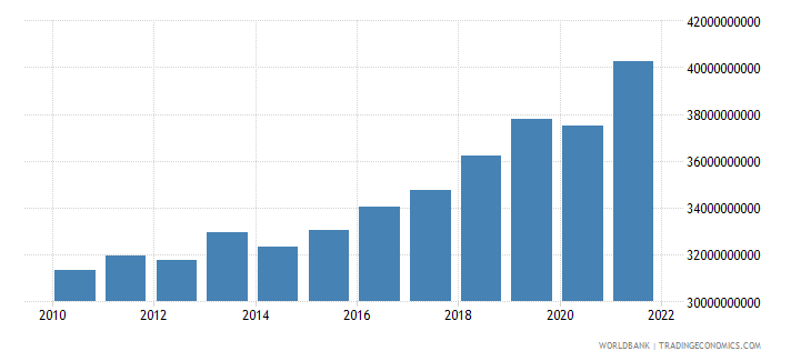 serbia gross value added at factor cost constant 2000 us dollar wb data