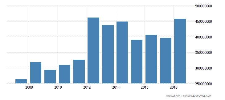 serbia high technology exports current us$ wb data