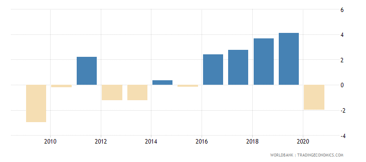 serbia household final consumption expenditure per capita growth annual percent wb data