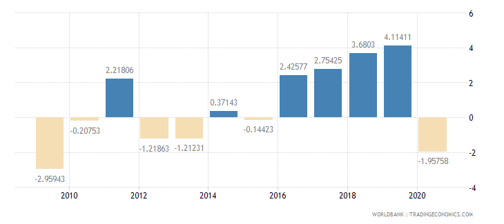 serbia household final consumption expenditure per capita growth annual percent wb data